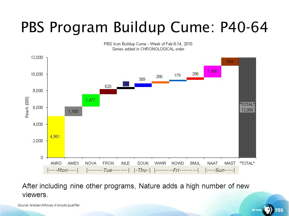 PBS Program Buildup Cume: P40-64 |----Mon----||-------Tue-------||-Thu-||--------Fri--------||----Sun----| Source: Nielsen NPower, 6 minute qualifier After including nine other programs, Nature adds a high number of new viewers.