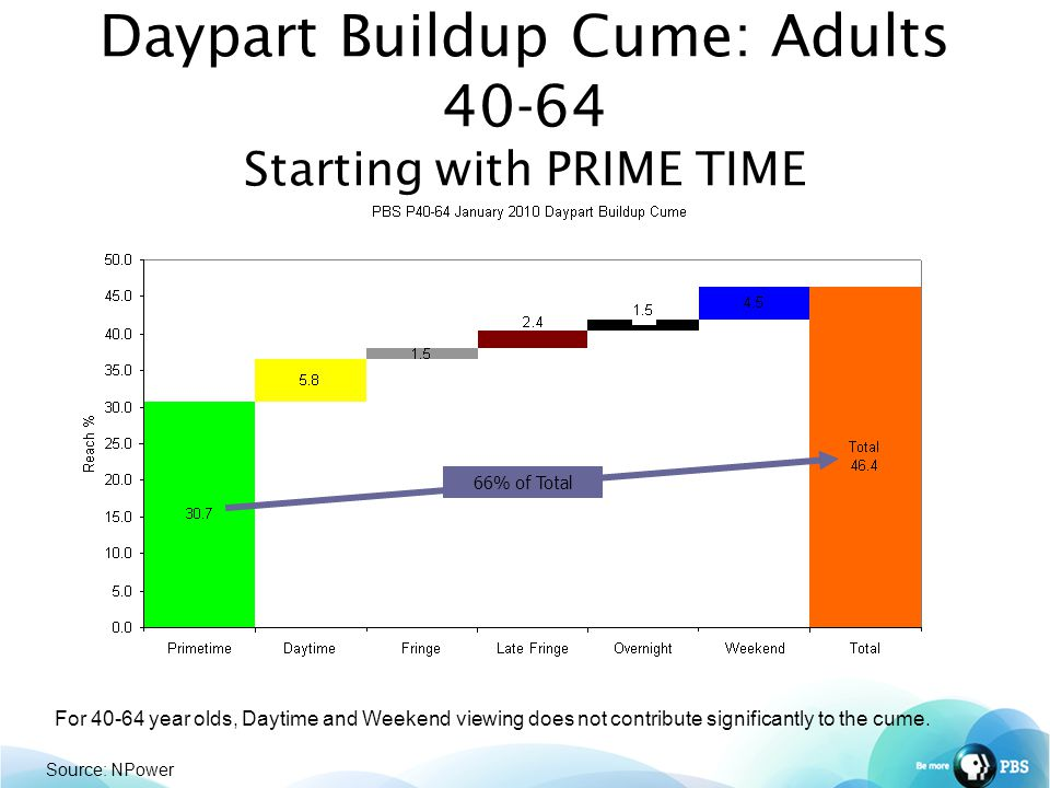 Daypart Buildup Cume: Adults 40-64 Starting with PRIME TIME 66% of Total Source: NPower For 40-64 year olds, Daytime and Weekend viewing does not contribute significantly to the cume.