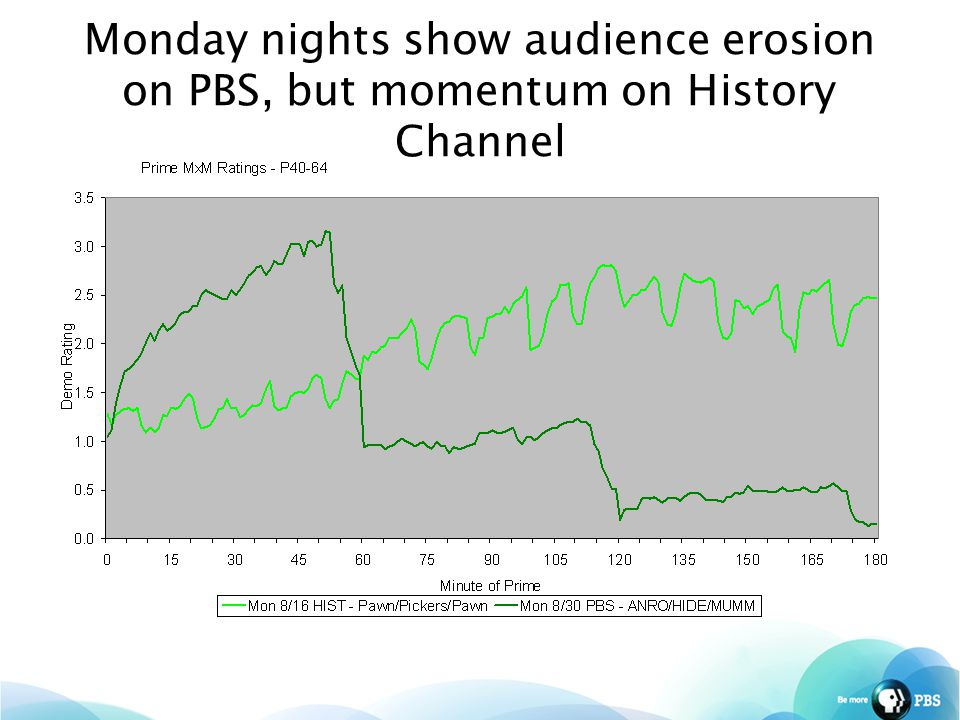 Monday nights show audience erosion on PBS, but momentum on History Channel