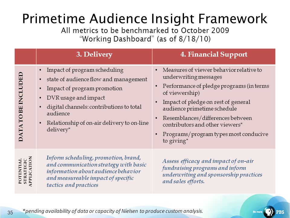 35 Primetime Audience Insight Framework All metrics to be benchmarked to October 2009 Working Dashboard (as of 8/18/10) 3.