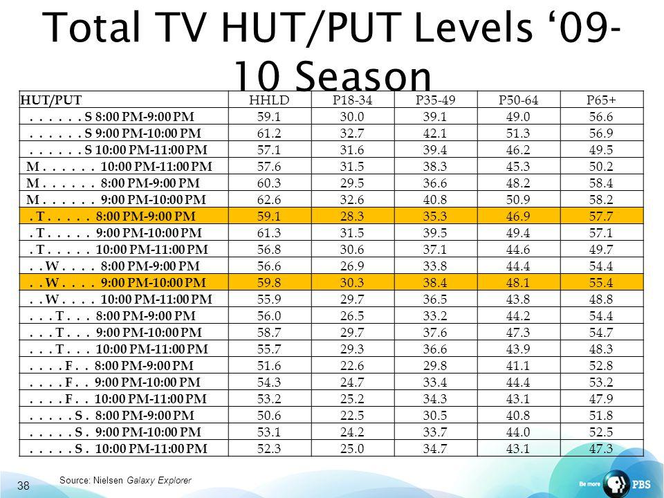Total TV HUT/PUT Levels '09- 10 Season 38 HUT/PUT HHLDP18-34P35-49P50-64P65+......