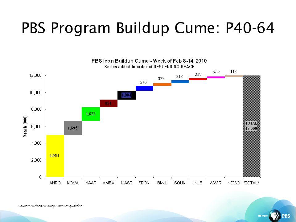 PBS Program Buildup Cume: P40-64 Source: Nielsen NPower, 6 minute qualifier