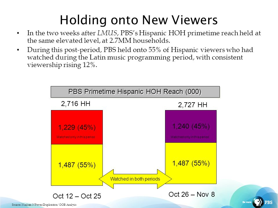 Holding onto New Viewers In the two weeks after LMUS, PBS's Hispanic HOH primetime reach held at the same elevated level, at 2.7MM households.