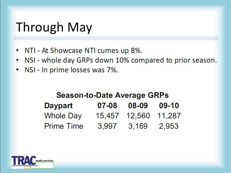 Through May At Showcase NTI cumes up 8%.