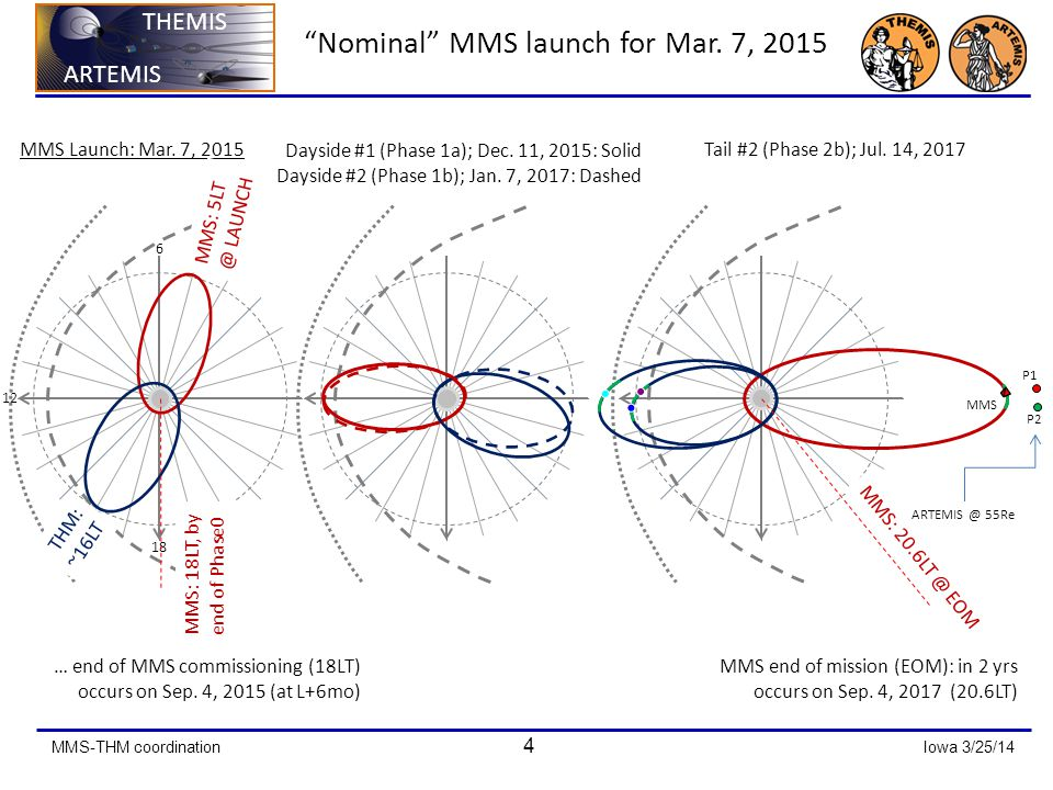 MMS-THM coordination 4 Iowa 3/25/14 ARTEMIS THEMIS ARTEMIS THEMIS Nominal MMS launch for Mar.