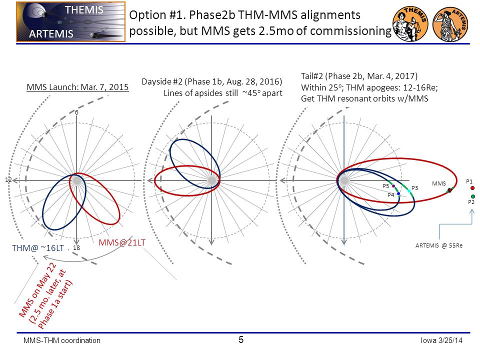 MMS-THM coordination 5 Iowa 3/25/14 ARTEMIS THEMIS ARTEMIS THEMIS Option #1.