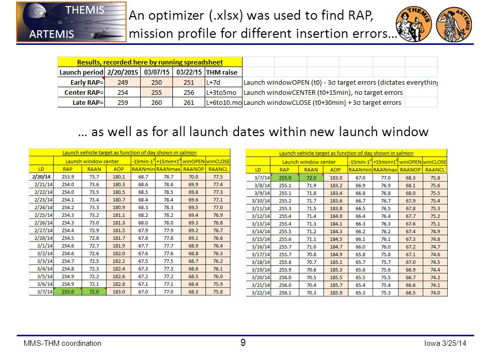 MMS-THM coordination 9 Iowa 3/25/14 ARTEMIS THEMIS ARTEMIS THEMIS An optimizer (.xlsx) was used to find RAP, mission profile for different insertion errors… … as well as for all launch dates within new launch window