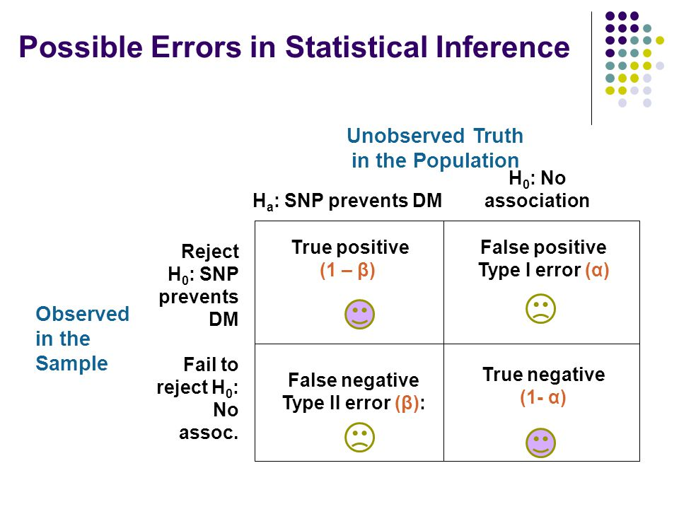 Possible Errors in Statistical Inference Unobserved Truth in the Population H a : SNP prevents DM H 0 : No association Observed in the Sample Reject H