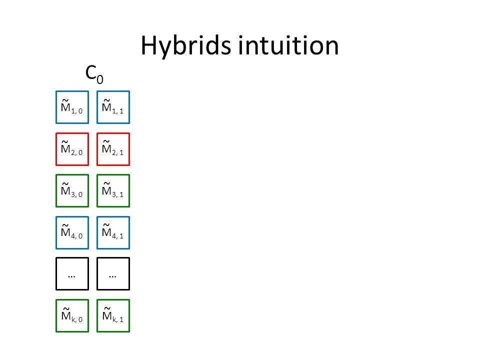 Hybrids intuition M 1, 0 M 1, 1 M 2, 0 M 2, 1 M 3, 0 M 3, 1 M 4, 0 M 4, 1 …… M k, 0 M k, 1 ~ ~ ~ ~ ~ ~ ~ ~ ~ ~ C0C0