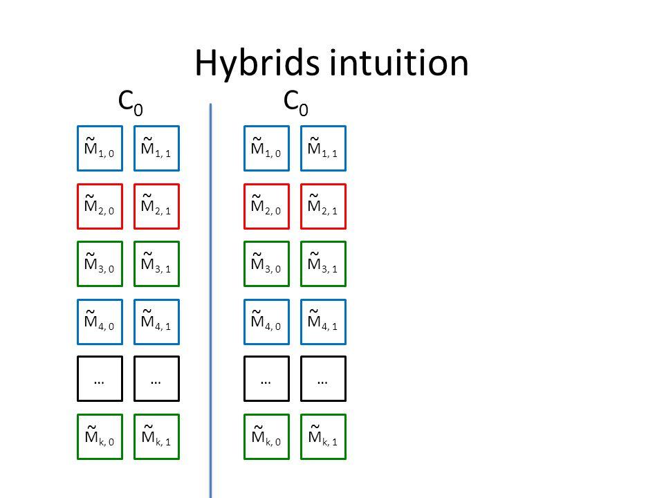 Hybrids intuition M 1, 0 M 1, 1 M 2, 0 M 2, 1 M 3, 0 M 3, 1 M 4, 0 M 4, 1 …… M k, 0 M k, 1 ~ ~ ~ ~ ~ ~ ~ ~ ~ ~ M 1, 0 M 1, 1 M 2, 0 M 2, 1 M 3, 0 M 3, 1 M 4, 0 M 4, 1 …… M k, 0 M k, 1 ~ ~ ~ ~ ~ ~ ~ ~ ~ ~ C0C0 C0C0