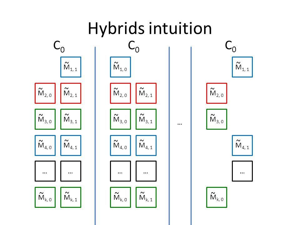 Hybrids intuition M 1, 1 M 2, 0 M 2, 1 M 3, 0 M 3, 1 M 4, 0 M 4, 1 …… M k, 0 M k, 1 ~ ~ ~ ~ ~ ~ ~ ~ ~ M 1, 0 M 2, 0 M 2, 1 M 3, 0 M 3, 1 M 4, 0 M 4, 1 …… M k, 0 M k, 1 ~ ~ ~ ~ ~ ~ ~ ~ ~ C0C0 C0C0 … M 1, 1 M 2, 0 M 3, 0 M 4, 1 … M k, 0 ~ ~ ~ ~ ~ C0C0