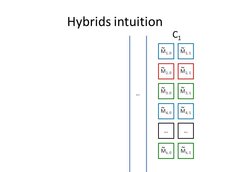 Hybrids intuition M 1, 0 M 1, 1 M 2, 0 M 2, 1 M 3, 0 M 3, 1 M 4, 0 M 4, 1 …… M k, 0 M k, 1 ~ ~ ~ ~ ~ ~ ~ ~ ~ ~ C1C1 …