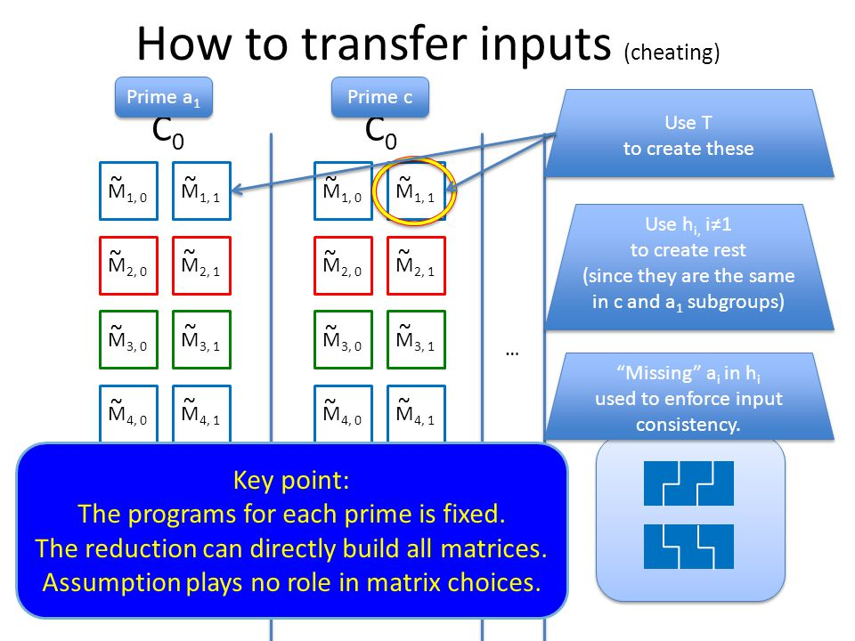 How to transfer inputs (cheating) M 1, 0 M 1, 1 M 2, 0 M 2, 1 M 3, 0 M 3, 1 M 4, 0 M 4, 1 …… M k, 0 M k, 1 ~ ~ ~ ~ ~ ~ ~ ~ ~ ~ M 1, 0 M 1, 1 M 2, 0 M 2, 1 M 3, 0 M 3, 1 M 4, 0 M 4, 1 …… M k, 0 M k, 1 ~ ~ ~ ~ ~ ~ ~ ~ ~ ~ C0C0 C0C0 … Prime c Prime a 1 Use T to create these Use T to create these Use h i, i≠1 to create rest (since they are the same in c and a 1 subgroups) Use h i, i≠1 to create rest (since they are the same in c and a 1 subgroups) Missing a i in h i used to enforce input consistency.
