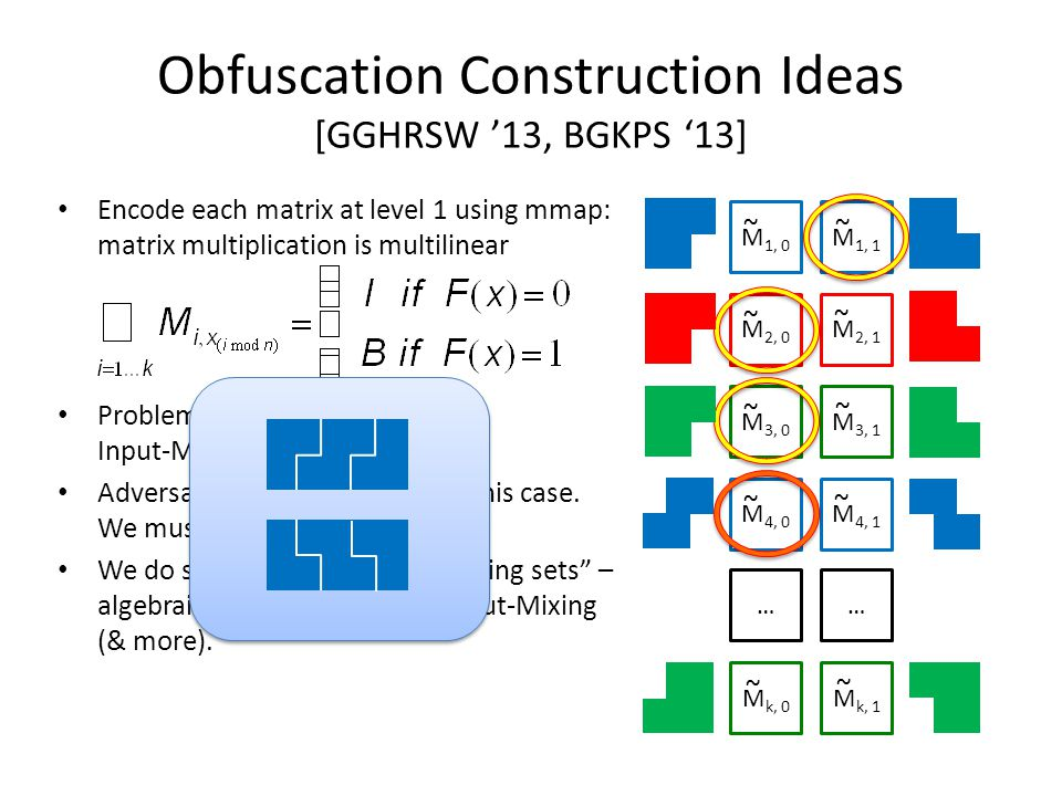 Obfuscation Construction Ideas [GGHRSW '13, BGKPS '13] Encode each matrix at level 1 using mmap: matrix multiplication is multilinear Problems remain.