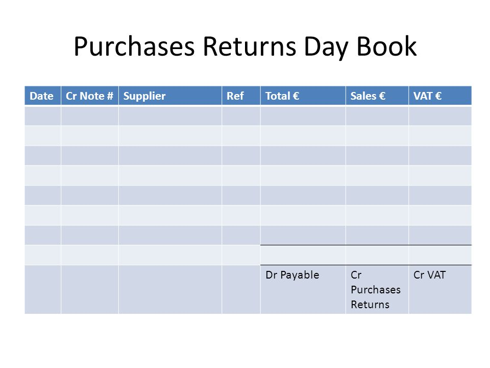 Purchases Returns Day Book DateCr Note #SupplierRefTotal €Sales €VAT € Dr PayableCr Purchases Returns Cr VAT