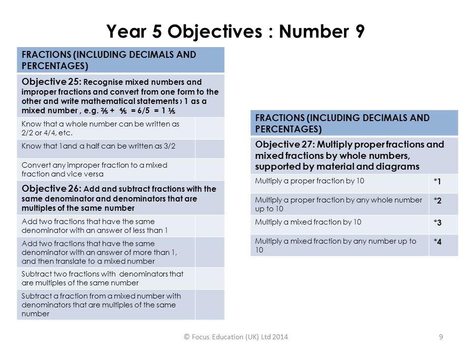 Year 5 Objectives : Number 10 DECIMALS Objective 28: Read and write decimal numbers as fractions (e.g.