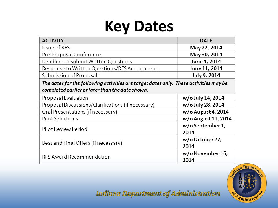 Key Dates ACTIVITYDATE Issue of RFSMay 22, 2014 Pre-Proposal ConferenceMay 30, 2014 Deadline to Submit Written QuestionsJune 4, 2014 Response to Written Questions/RFS AmendmentsJune 11, 2014 Submission of ProposalsJuly 9, 2014 The dates for the following activities are target dates only.