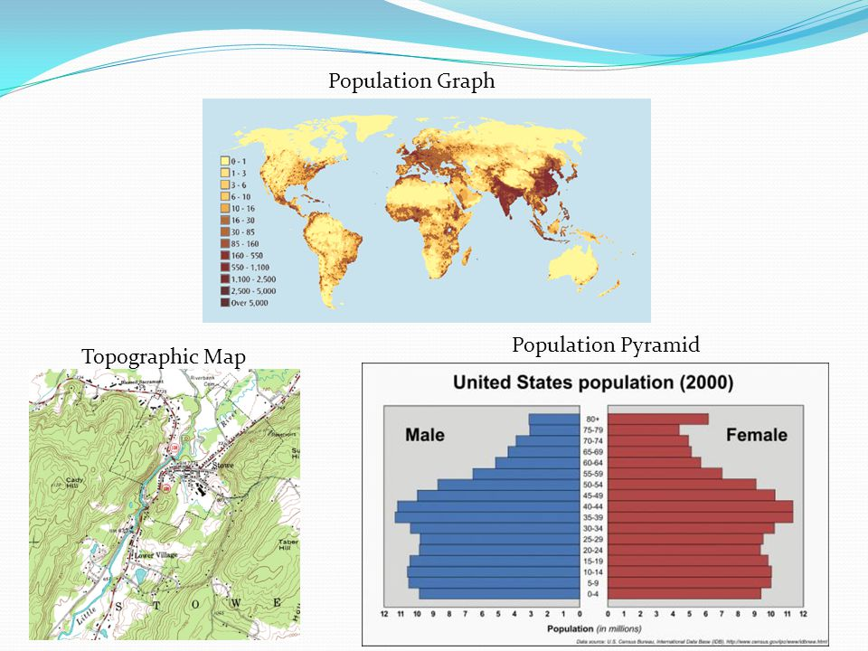Population Graph Topographic Map Population Pyramid