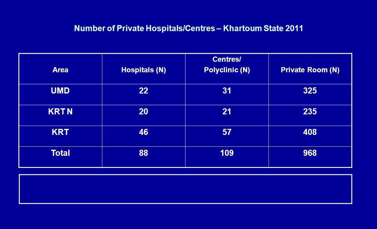 Type of Private Hospitals, Khartoum State 2011 Diabetes (N) Dermatology (N) Breast (N) ENT (N) Paed (N) Eye (N) Maternity (N) General (N) Hospitals (N)Area 01030401022 UMD 01 02051120 KRT N 01 02063646 KRT 010201 0508115788 Total