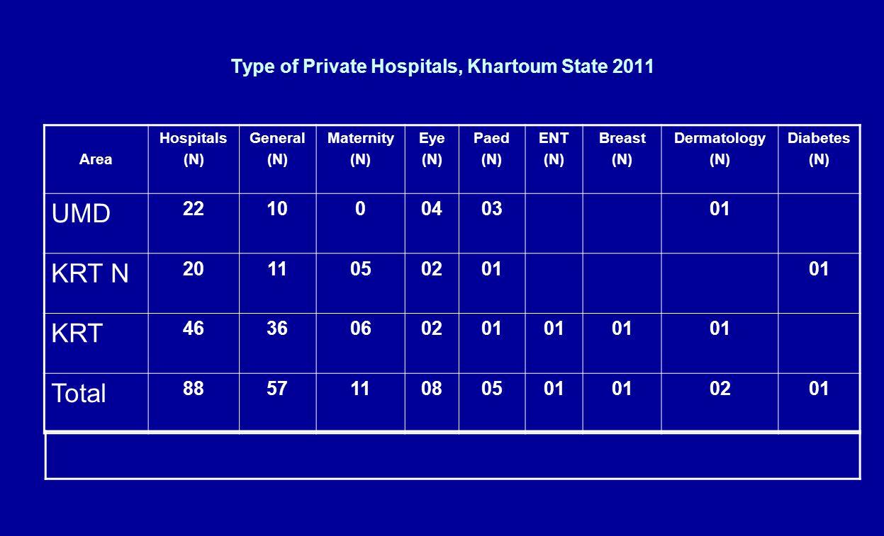 Major Private Hospitals in Khartoum State 2012 Dialysis Unit Cardiac Catheter lab P.T.OTNICULWICUMRICTX-rayUSLabA&ENo of Beds Unit Hospital √√√√√√√√√√ 59 Albaraha √√√√√√√√ 30 Aldwoli √√√√√√√ 40 Alfaisal √√√√√√√ 28 Alnil Alazrq √√√√√√√√√√√√√ 48 Alzeitona √√√√√√√√√√ 63 Asia √√√√√√√√ 50 Bestcare √√√√√√√√√√ 32 Doctors √√√√√√√√√√√ 103 Fedail √√√√√√√√√√ 70 Imperial √√√√√√√√√√√√√ 50 Royal care 573 Total