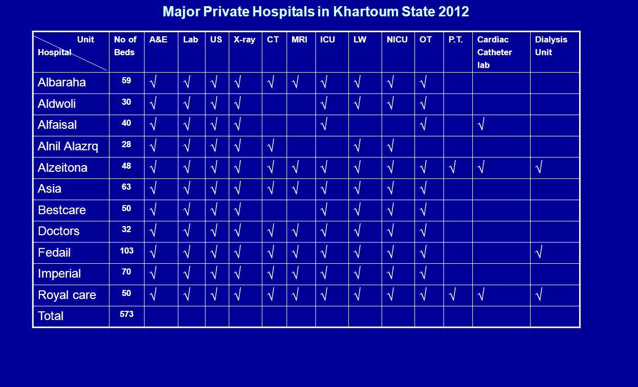 Number of case visited private hospitals Khartoum state 2011 Insured (%)All casesArea 40% - 60% 73791UMD 55191KRT N 55846KRT 184828 ?Total .