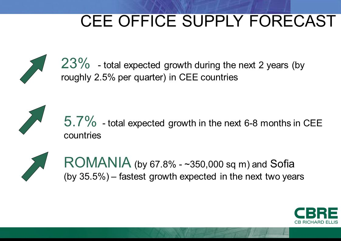 CEE OFFICE SUPPLY FORECAST 23% - total expected growth during the next 2 years (by roughly 2.5% per quarter) in CEE countries 5.7% - total expected gr