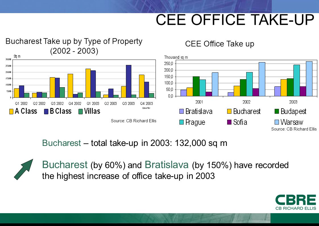 CEE OFFICE TAKE-UP Bucharest Take up by Type of Property (2002 - 2003) Bucharest (by 60%) and Bratislava (by 150%) have recorded the highest increase