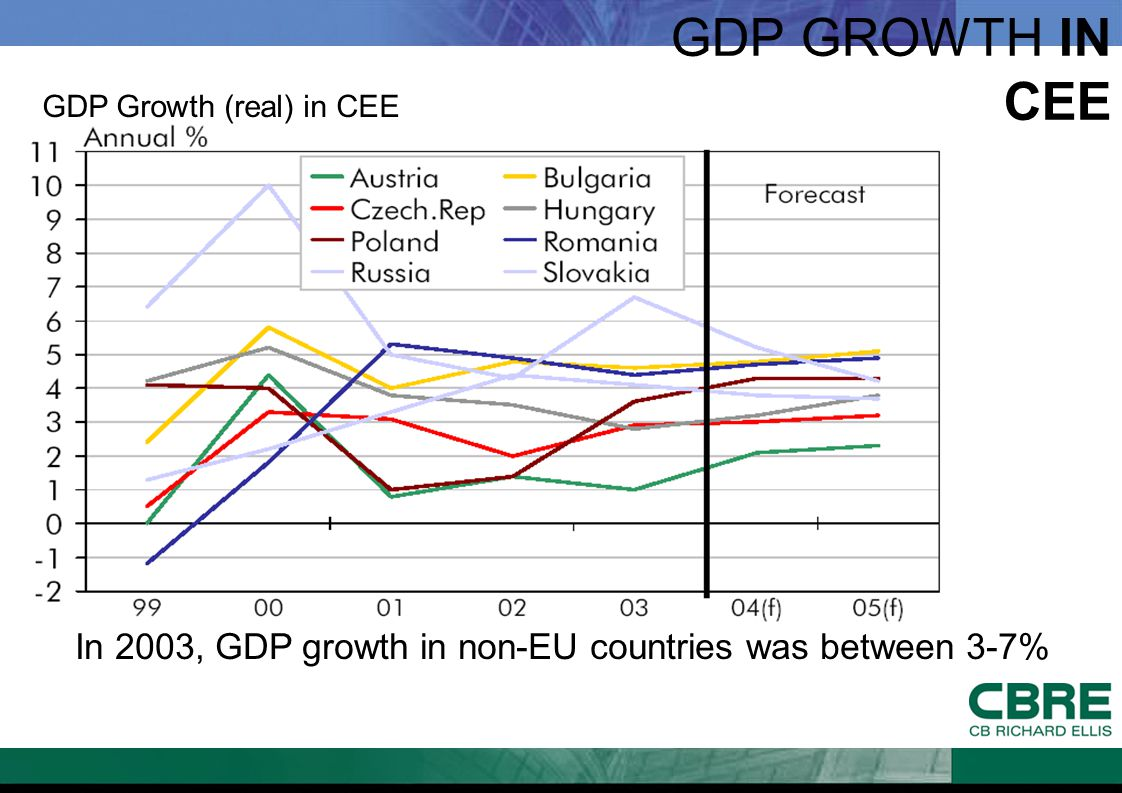 GDP GROWTH IN CEE In 2003, GDP growth in non-EU countries was between 3-7% GDP Growth (real) in CEE