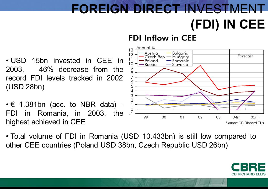 FOREIGN DIRECT INVESTMENT (FDI) IN CEE USD 15bn invested in CEE in 2003, 46% decrease from the record FDI levels tracked in 2002 (USD 28bn) € 1.381bn