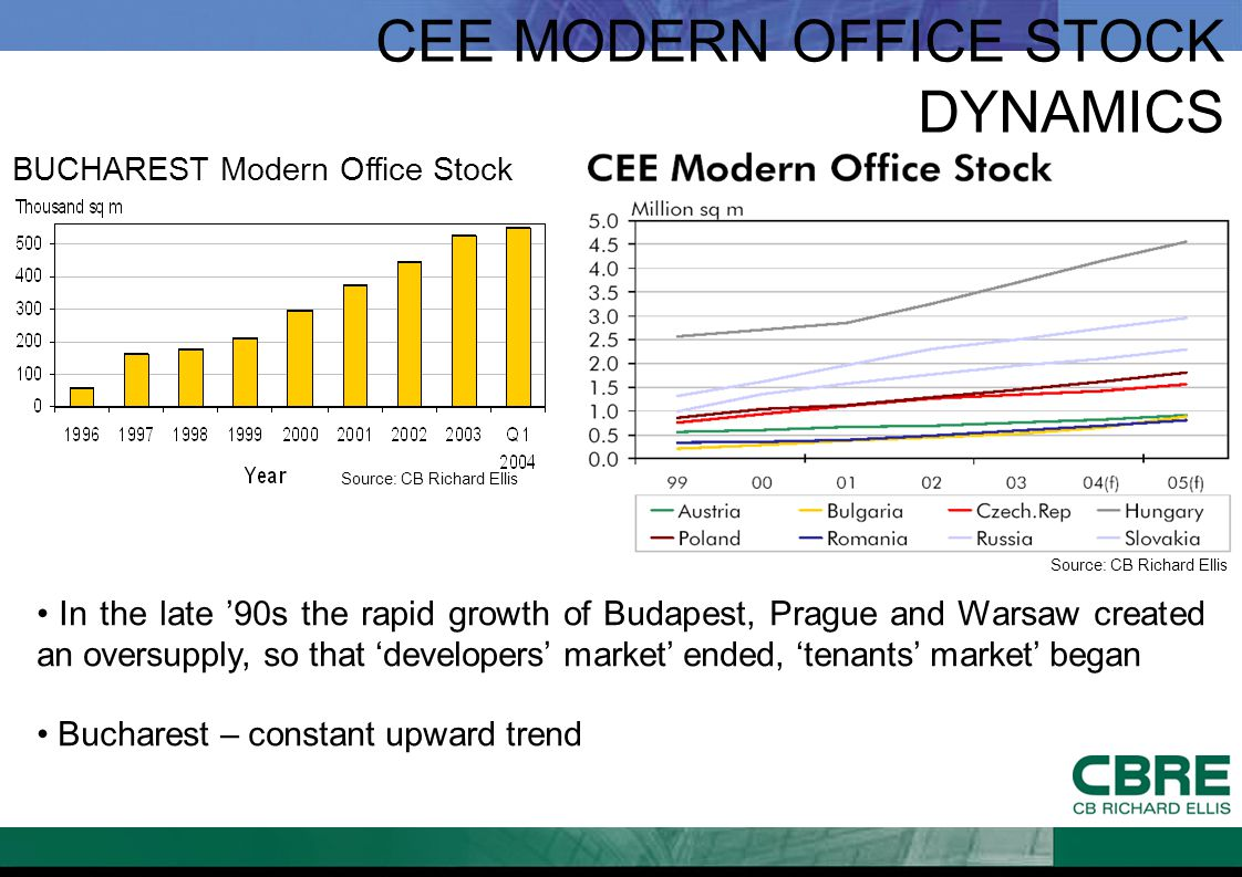 CEE MODERN OFFICE STOCK DYNAMICS In the late '90s the rapid growth of Budapest, Prague and Warsaw created an oversupply, so that 'developers' market'
