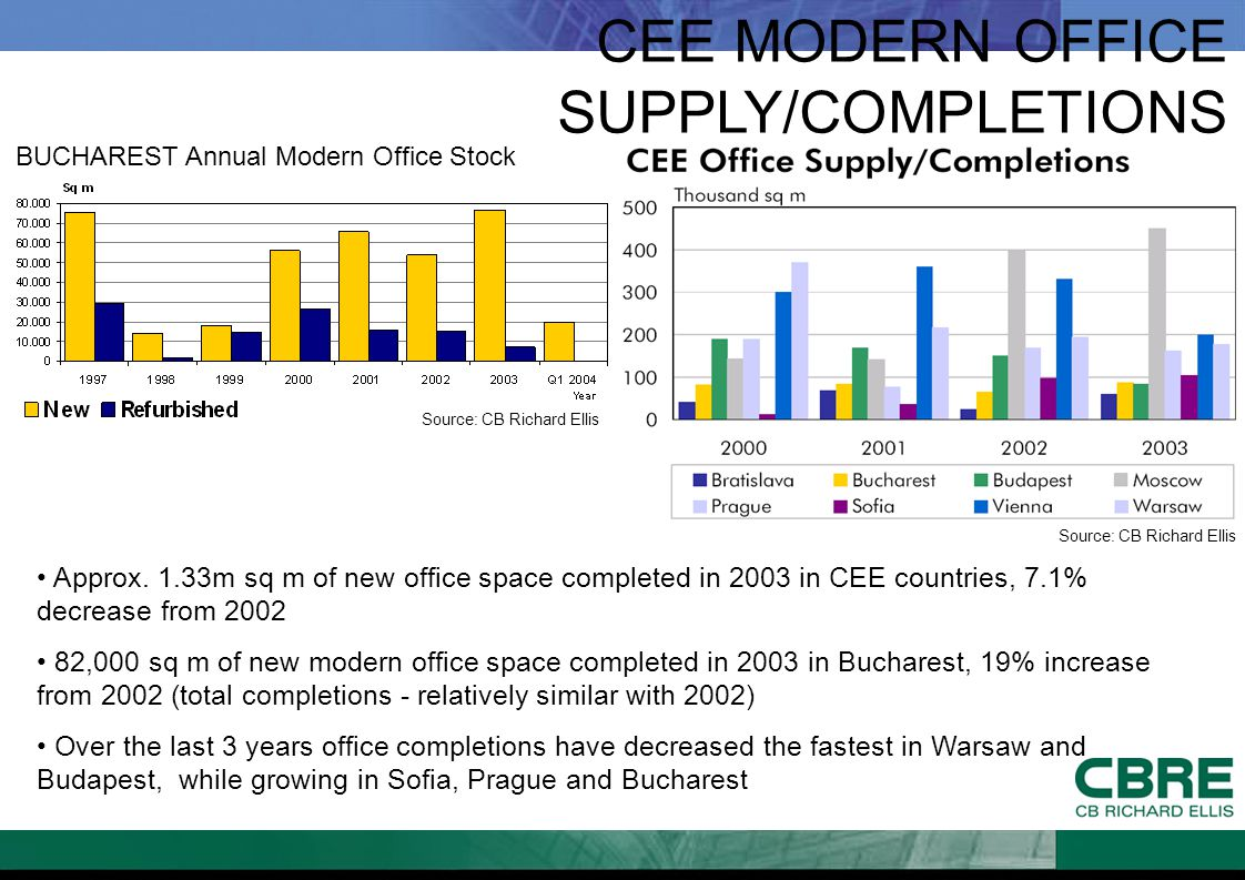 CEE MODERN OFFICE SUPPLY/COMPLETIONS BUCHAREST Annual Modern Office Stock Approx. 1.33m sq m of new office space completed in 2003 in CEE countries, 7