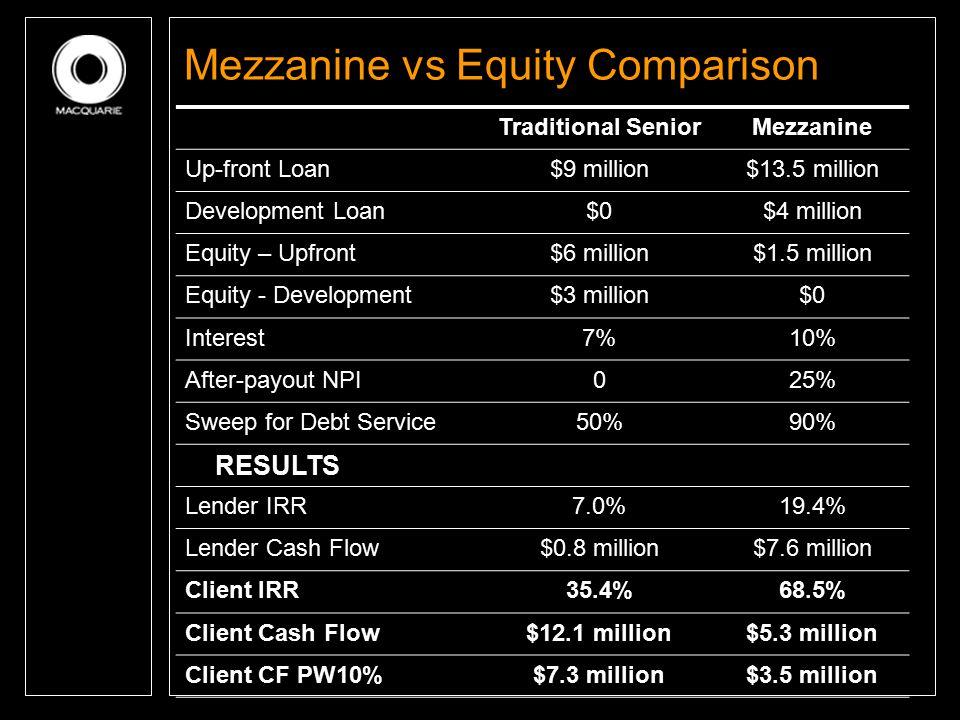 Mezzanine vs Equity Comparison Traditional SeniorMezzanine Up-front Loan$9 million$13.5 million Development Loan$0$4 million Equity – Upfront$6 millio