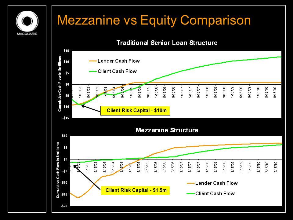 Mezzanine vs Equity Comparison Client Risk Capital - $1.5m Client Risk Capital - $10m