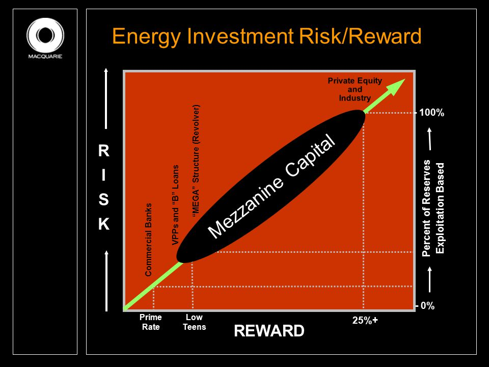 "Energy Investment Risk/Reward RISKRISK REWARD Percent of Reserves Exploitation Based - 0% - 100% Prime Rate Low Teens 25%+ Commercial Banks VPPs and """