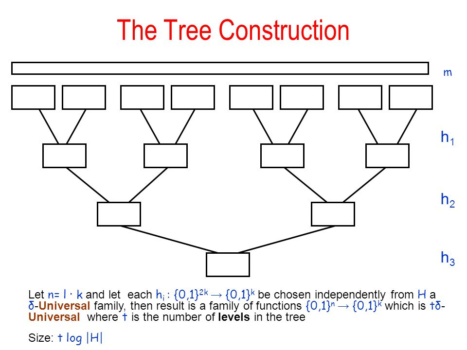The Tree Construction h1h1 h2h2 h3h3 Let n= l ∙ k and let each h i : {0,1} 2k → {0,1} k be chosen independently from H a δ -Universal family, then result is a family of functions {0,1} n → {0,1} k which is tδ - Universal where t is the number of levels in the tree Size: t log |H| m
