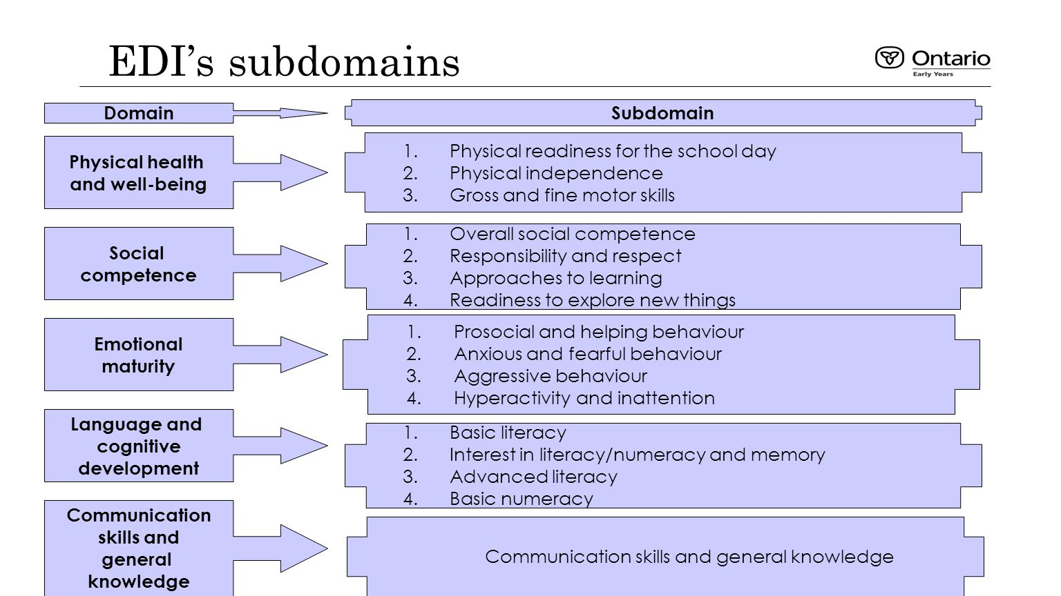 EDI's subdomains Physical health and well-being Language and cognitive development Social competence Communication skills and general knowledge Emotional maturity 1.Physical readiness for the school day 2.Physical independence 3.Gross and fine motor skills 1.Overall social competence 2.Responsibility and respect 3.Approaches to learning 4.Readiness to explore new things 1.Prosocial and helping behaviour 2.Anxious and fearful behaviour 3.Aggressive behaviour 4.Hyperactivity and inattention 1.Basic literacy 2.Interest in literacy/numeracy and memory 3.Advanced literacy 4.Basic numeracy Communication skills and general knowledge Domain Subdomain