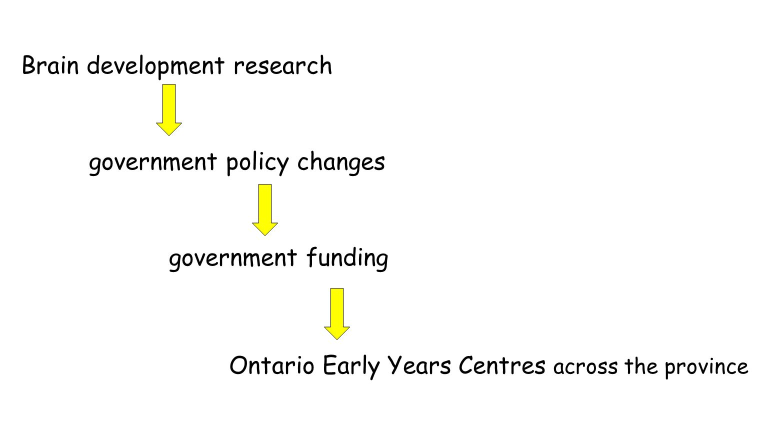 Brain development research government policy changes government funding Ontario Early Years Centres across the province