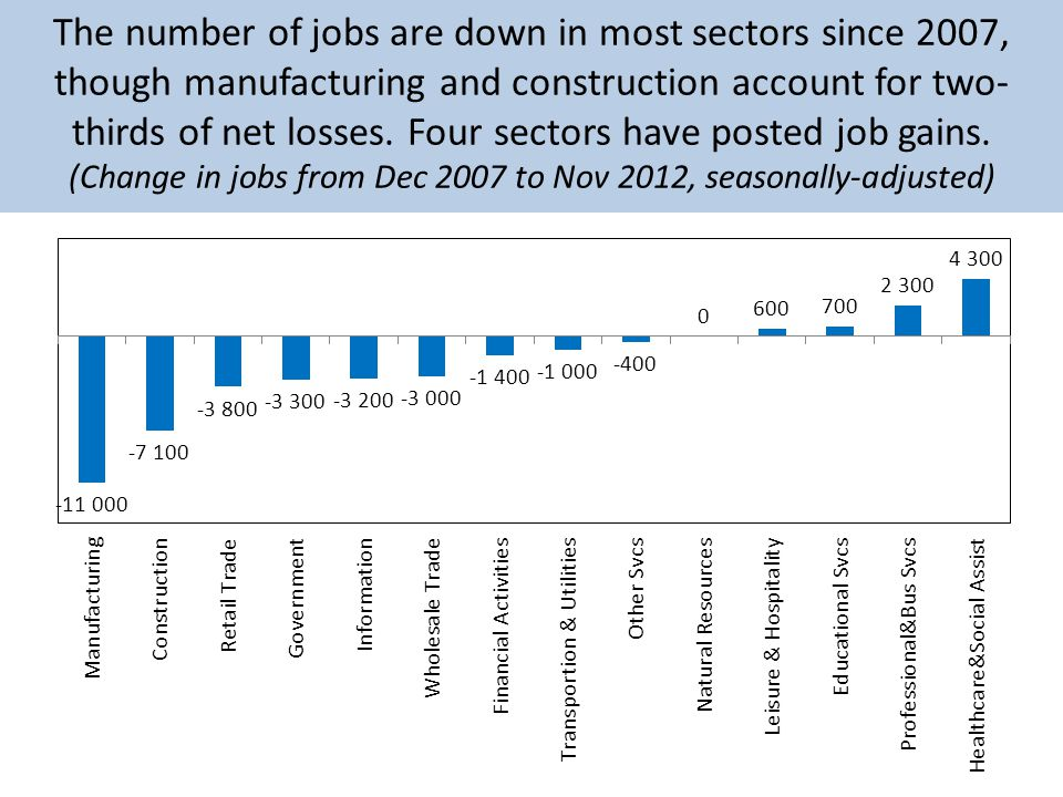 The number of jobs are down in most sectors since 2007, though manufacturing and construction account for two- thirds of net losses.