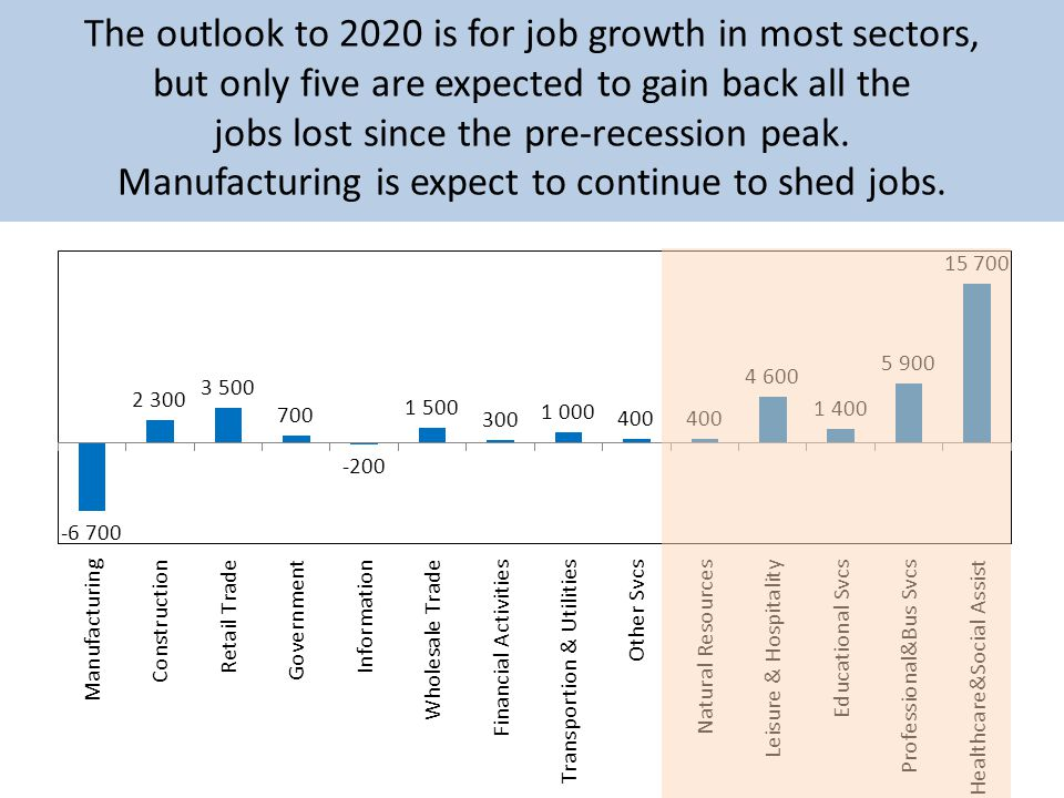 The outlook to 2020 is for job growth in most sectors, but only five are expected to gain back all the jobs lost since the pre-recession peak.