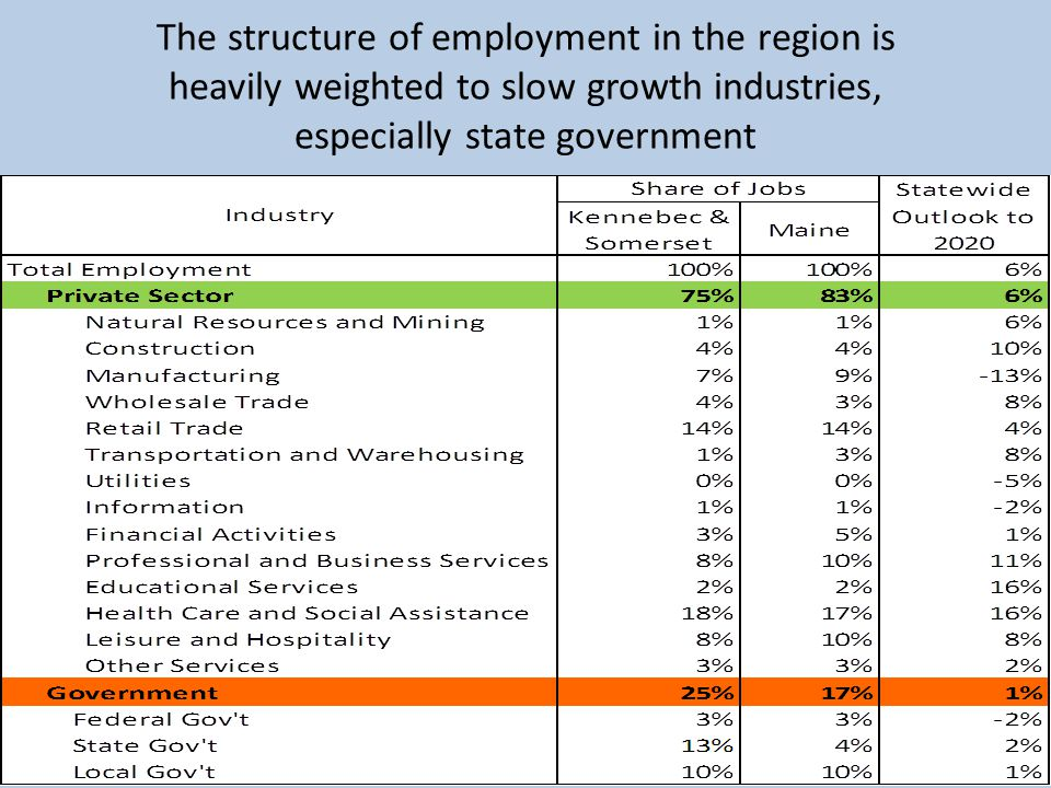 The structure of employment in the region is heavily weighted to slow growth industries, especially state government