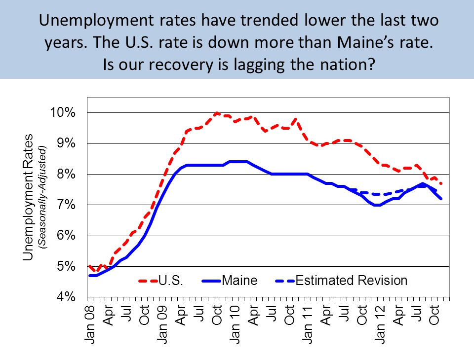 Unemployment rates have trended lower the last two years.