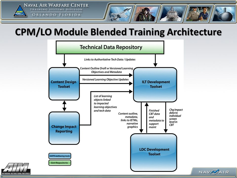 CPM/LO Module Blended Training Architecture