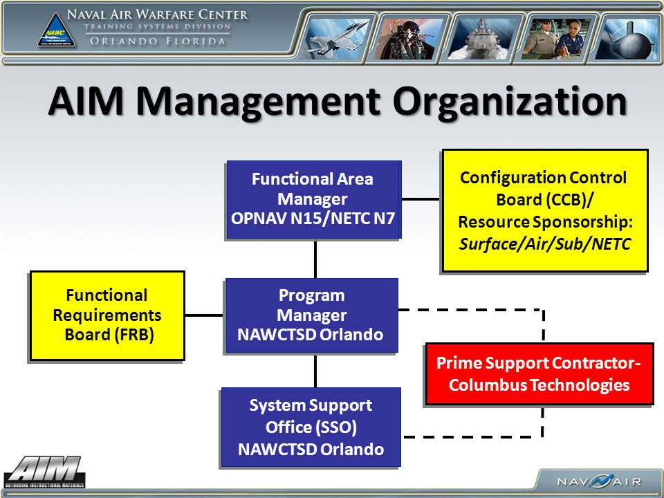 AIM Management Organization System Support Office (SSO) NAWCTSD Orlando System Support Office (SSO) NAWCTSD Orlando Program Manager OPNAV N75 Program Manager OPNAV N75 Program Manager NAWCTSD Orlando Program Manager NAWCTSD Orlando Configuration Control Board (CCB)/ Resource Sponsorship: Surface/Air/Sub/NETC Configuration Control Board (CCB)/ Resource Sponsorship: Surface/Air/Sub/NETC Functional Area Manager OPNAV – N00T Functional Area Manager OPNAV – N00T Functional Requirements Board (FRB) Functional Requirements Board (FRB) Functional Area Manager OPNAV – N12 (proposed) Functional Area Manager OPNAV – N12 (proposed) Functional Area Manager OPNAV – N79 Functional Area Manager OPNAV – N79 Functional Area Manager OPNAV N15/NETC N7 Functional Area Manager OPNAV N15/NETC N7 Prime Support Contractor- Columbus Technologies Prime Support Contractor- Columbus Technologies