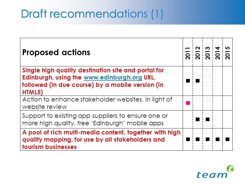 Draft recommendations (1) Proposed actions 20112012201320142015 Single high quality destination site and portal for Edinburgh, using the www.edinburgh.org URL, followed (in due course) by a mobile version (in HTML5)www.edinburgh.org Action to enhance stakeholder websites, in light of website review Support to existing app suppliers to ensure one or more high quality, free 'Edinburgh' mobile apps A pool of rich multi-media content, together with high quality mapping, for use by all stakeholders and tourism businesses