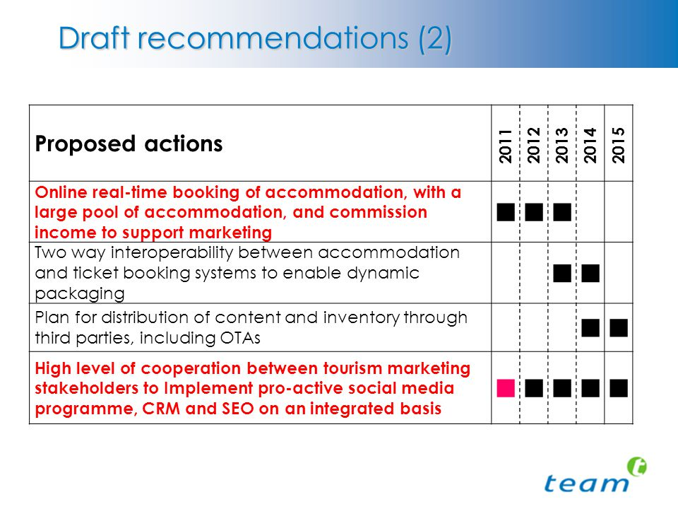 Draft recommendations (2) Proposed actions 20112012201320142015 Online real-time booking of accommodation, with a large pool of accommodation, and commission income to support marketing Two way interoperability between accommodation and ticket booking systems to enable dynamic packaging Plan for distribution of content and inventory through third parties, including OTAs High level of cooperation between tourism marketing stakeholders to Implement pro-active social media programme, CRM and SEO on an integrated basis