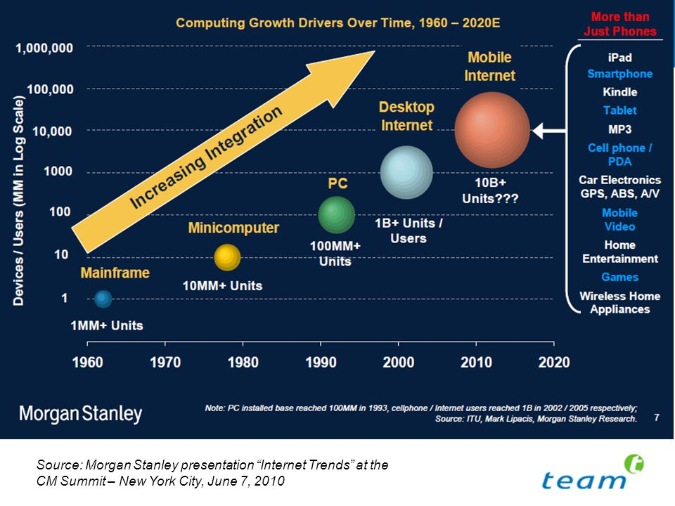 New computing cycles – 10x more devices Source: Morgan Stanley presentation Internet Trends at the CM Summit – New York City, June 7, 2010