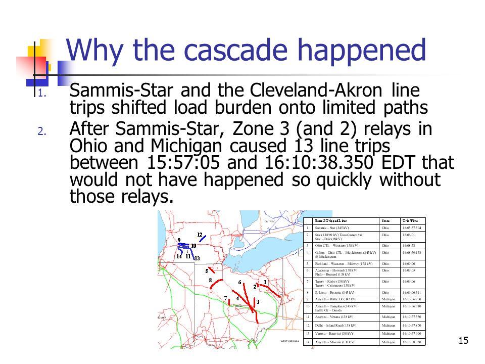 16 The cascade (2) 3.