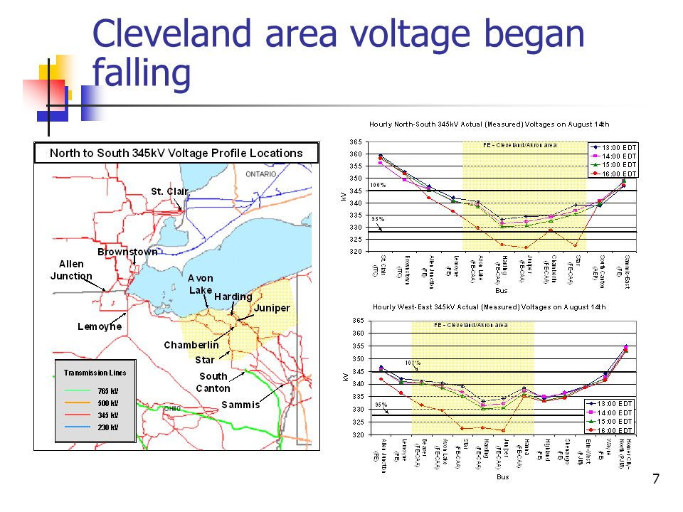 8 Line outages Between 15:05 and 15:41 EDT, FE lost 3 345 kV lines in the Cleveland-Akron area under normal loading due to contact with too-tall trees – but didn't know it without EMS.