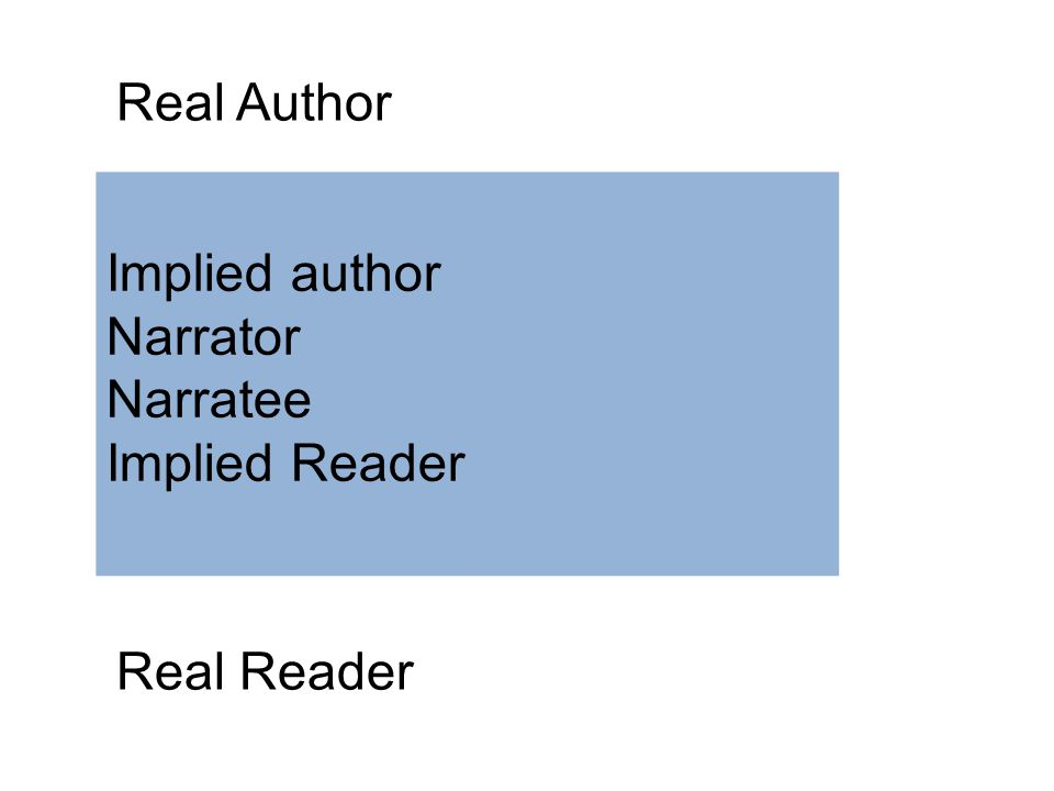 Real Author Real Reader Implied author Narrator Narratee Implied Reader
