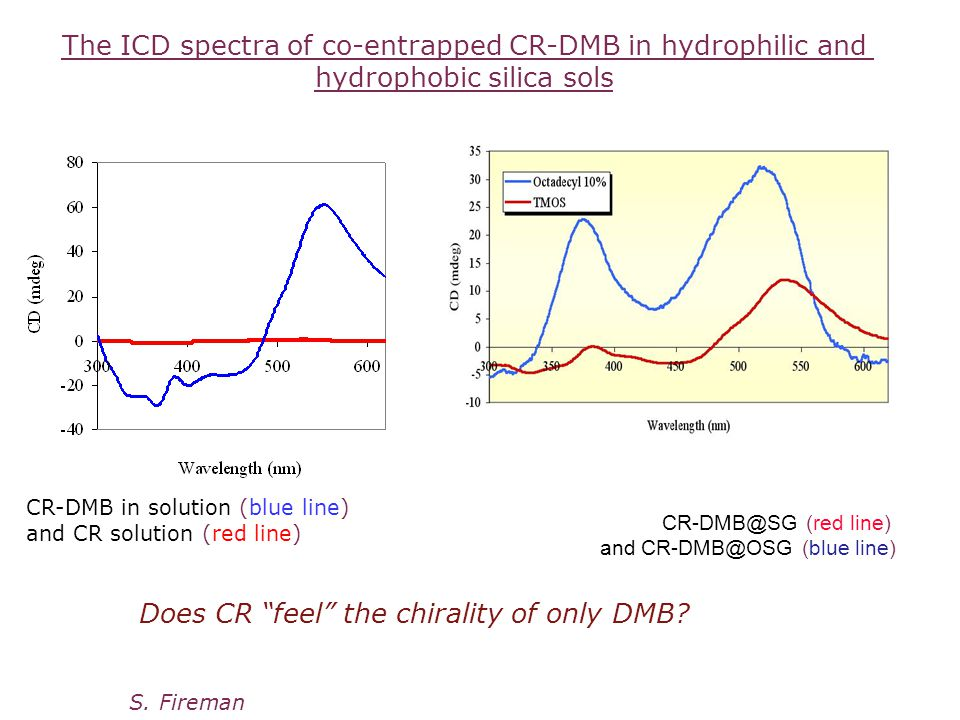 CR-DMB@SG (red line) and CR-DMB@OSG (blue line) The ICD spectra of co-entrapped CR-DMB in hydrophilic and hydrophobic silica sols S.